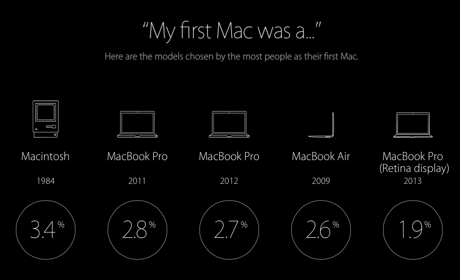My First Mac was…