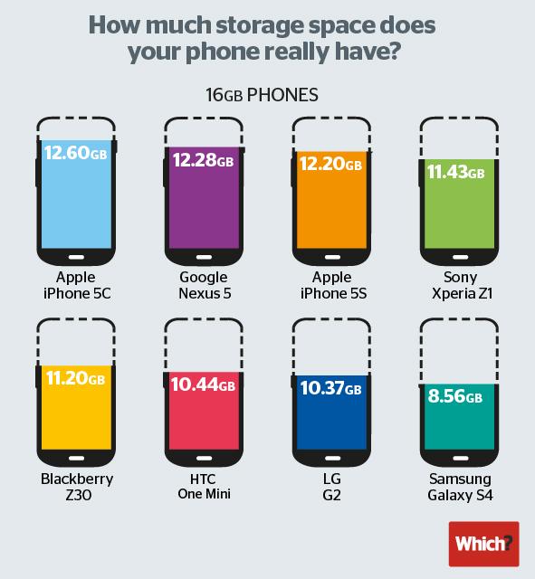 Smartphone Speicher